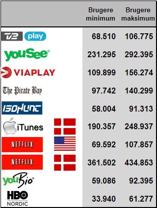 Danskernes nye Tv- og videovaner YouGov