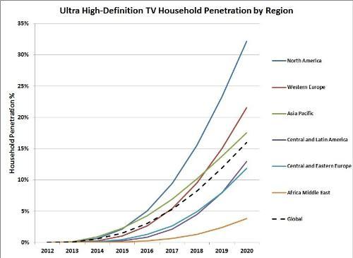Strategy Analytics UHD TV Household