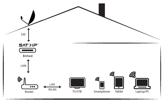 satip-teknologi