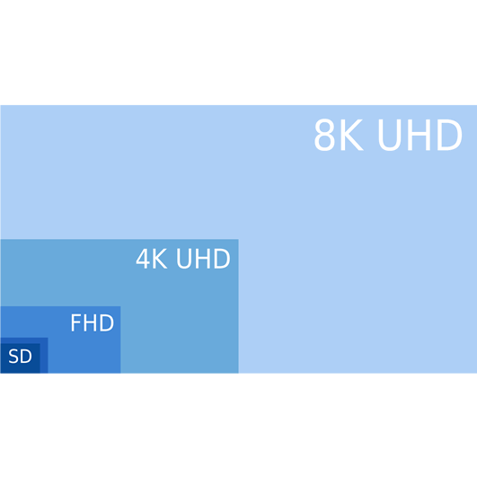 8K UHD 4K_SHD HD SD