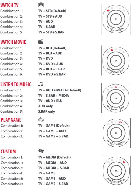 URC7980 Activity Combinations