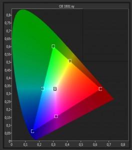 Panasonic DX780 kalibreret farver