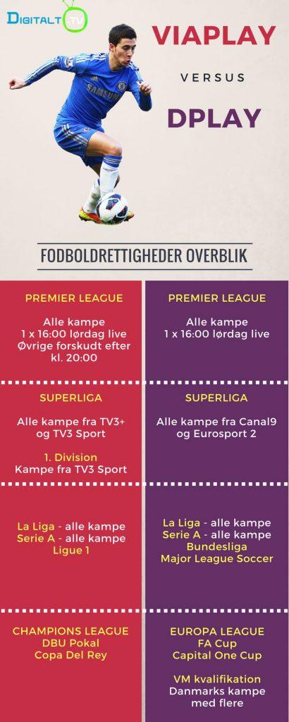 Fodbold Streaming rettigheder
