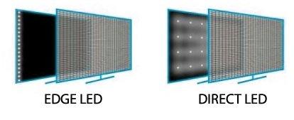 Edge Direct LED