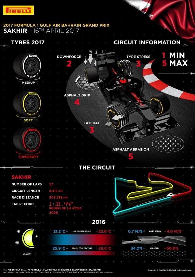 Bahrain GP 2017 infografik