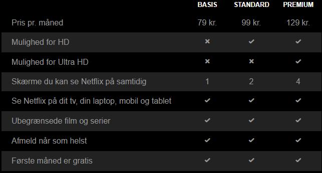 Netflix priser september 2017