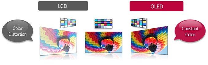 OLED LCD betragtningsvinkel