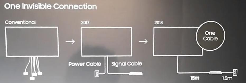 Samsung Oneconnect 2017 vs 2018