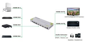 Foto af Test: XOLORspace 23421 HDMI 2.0 4X2 HDMI Matrix switcher
