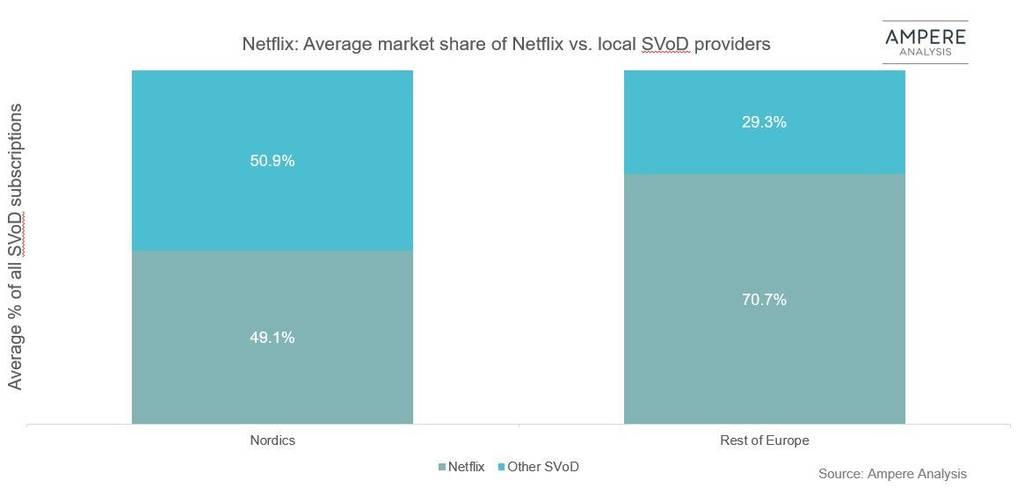 Netflix markedsandel Norden vs Europa