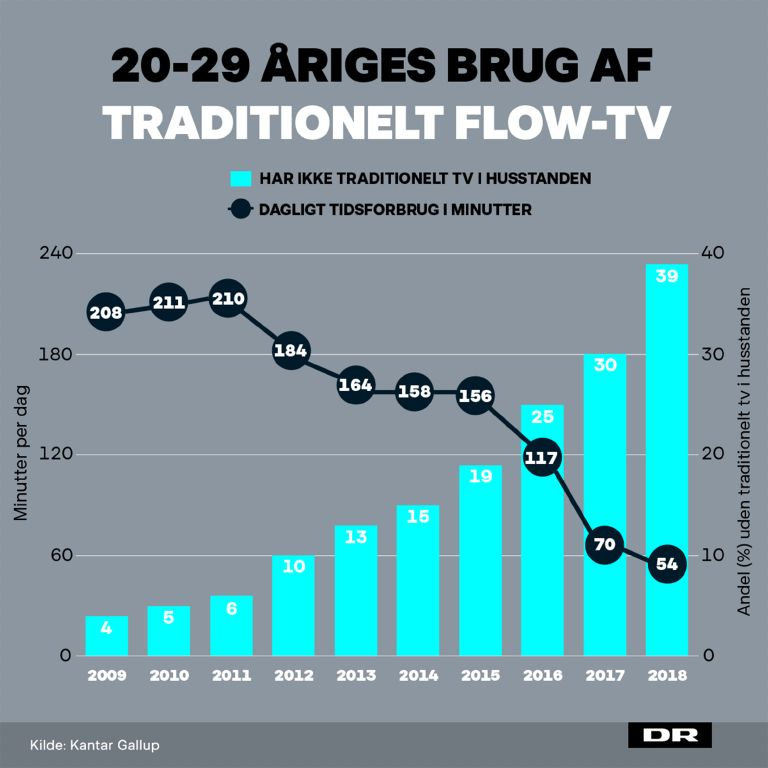 20 - 29 åriges brug af flow tv
