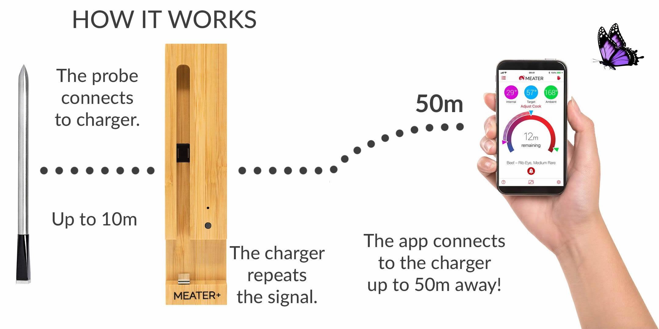 Meater+ signalvej