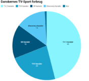 Foto af Danskerne så mest sport på TV 2 kanalerne i 2019