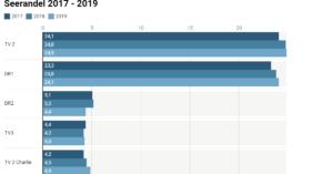 Photo of TV-kanaler – sådan har seerandelen udviklet sig fra 2017 – 2019