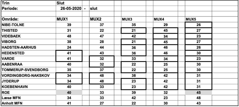 Mux tabel 260520