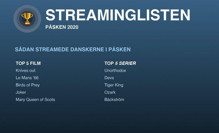 streaming påske 2020 playpilot
