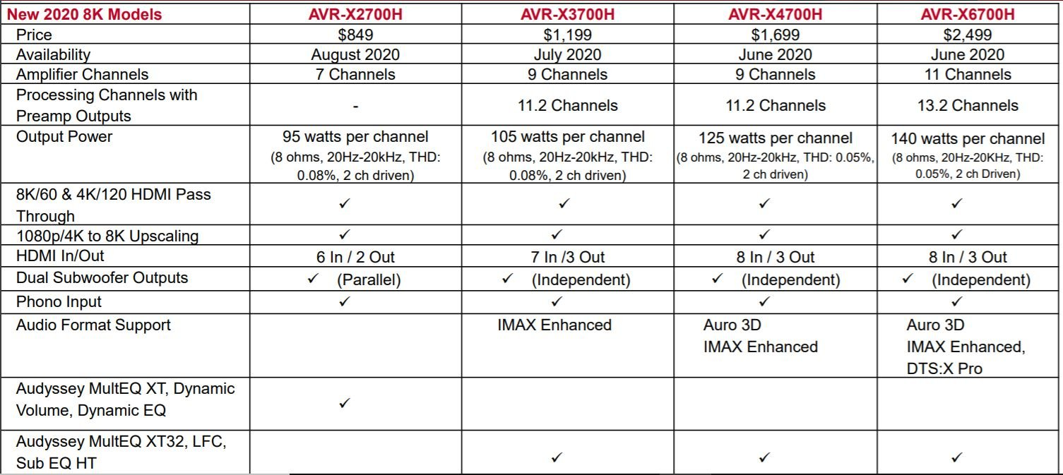 Denon AVR 2020 tech info