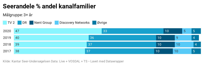 Seerandele tv-kanal selskaber siden 2017