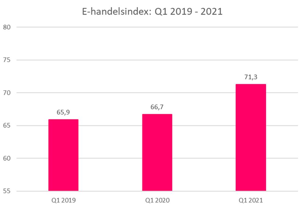 x1000w E handelsindex Q1 growth