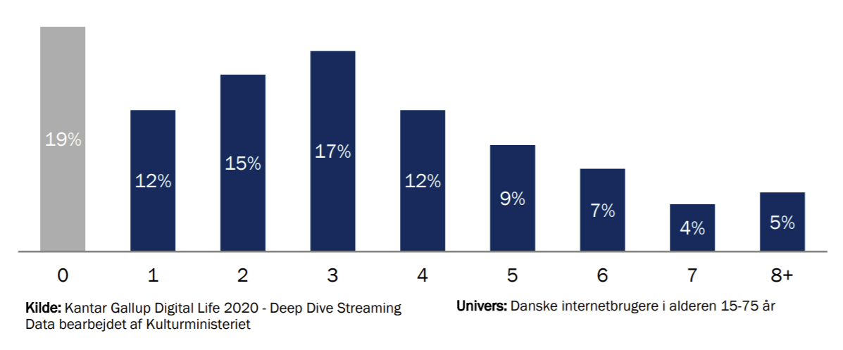 streamingtjenester dk antal tjenester 2020