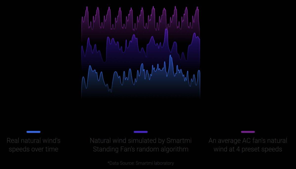 Xiaomi Smartmi SmartFan 3 wind