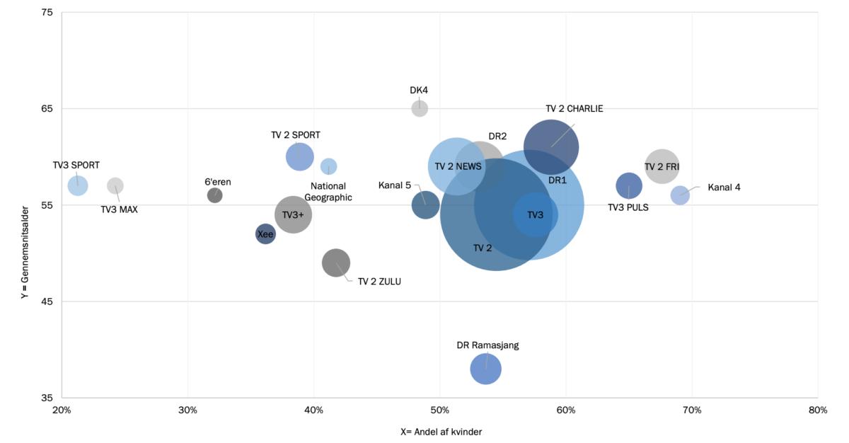 tv kanalernes demografi