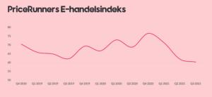 Pricerunner ehandel index