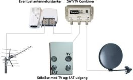 Photo of Satellit- og antenne-tv husinstallation – gør det selv guide