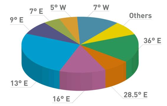 Eutelsat 2011 kanaler fordelt på satelitter