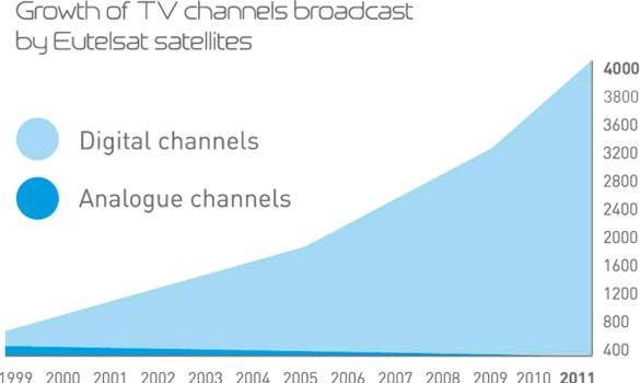 Eutelsat kanaludvikling 2011