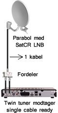 Single Cable LNB installation