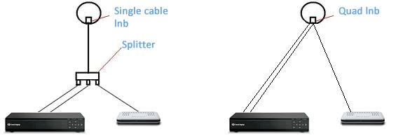 Single Cable LNB og Quad LNB forskel